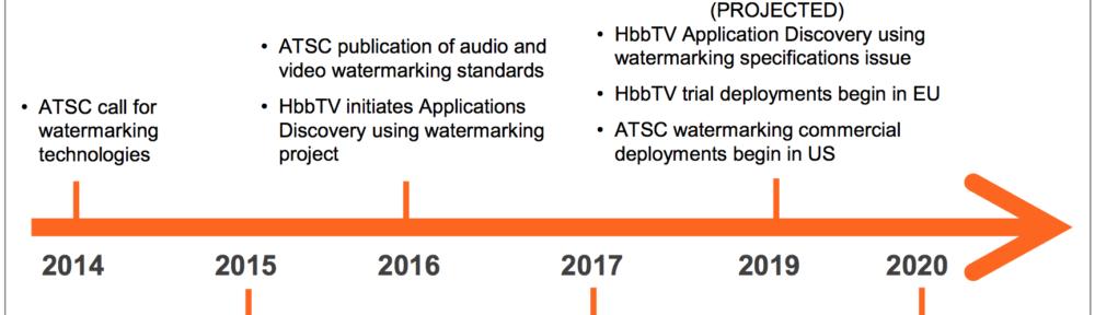 timeline verance hbbtv watermarking